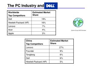 The PC Industry and Dell