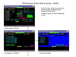 PWS Inventory Process Flow by Screens – 9/11/03