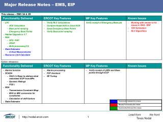 Major Release Notes – EMS, EIP