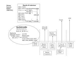Banche di emissione BdGe (1844)   BdTo (1847)   1848 BNSS   1861 BNRI