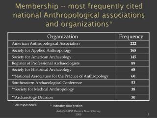 Membership -- most frequently cited national Anthropological associations and organizations