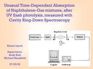 Unusual Time-Dependant Absorption  of Naphthalene-Gas mixtures, after