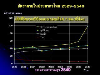 อัตราตายในประชากรไทย 2529-2540