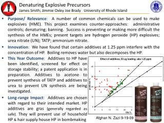 Denaturing Explosive Precursors  James Smith; Jimmie Oxley Joe Brady   University of Rhode Island