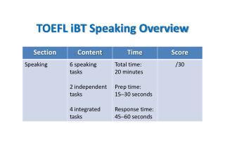 TOEFL  iBT  Speaking Overview