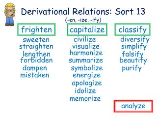 Derivational Relations: Sort 13  (-en, -ize, -ify)