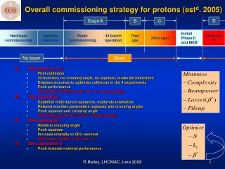Overall commissioning strategy for protons (est d . 2005)