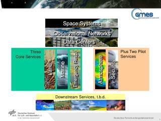 Three Core Services