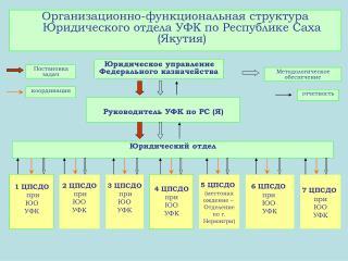 Организационно-функциональная структура Юридического отдела УФК по Республике Саха (Якутия)