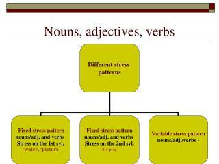 Nouns, adjectives, verbs
