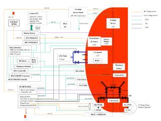 Control PC (Operator control, data display, data logging, fiber interface to rack)