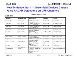 New Evidence that 11n Greenfield Devices Causes False RADAR Detections on DFS Channels