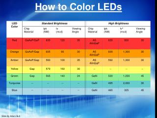 How to Color LEDs