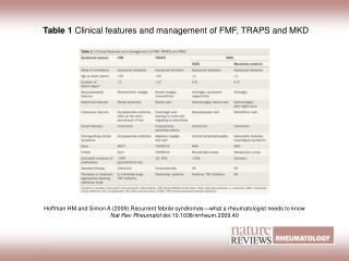 Table 1  Clinical features and management of FMF, TRAPS and MKD