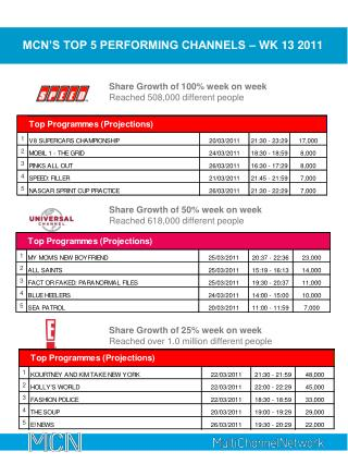MCN'S TOP 5 PERFORMING CHANNELS – WK 13 2011
