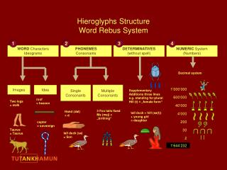 Hieroglyphs Structure  Word Rebus System