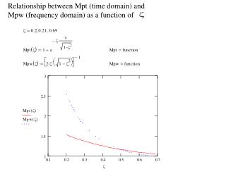 Relationship between Mpt (time domain) and Mpw (frequency domain) as a function of