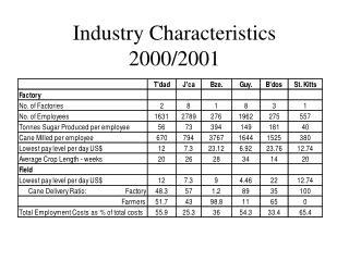 Industry Characteristics 2000/2001