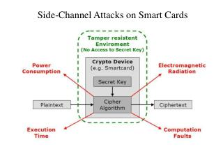 Side-Channel Attacks on Smart Cards