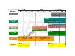 MTK 2006 Roadmap