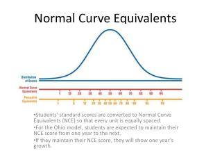 Normal Curve Equivalents