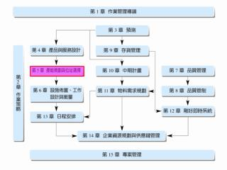 第五章 產能規劃與位址選擇 (Capacity Planning and Location Selection)