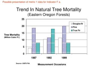 Trend In Natural Tree Mortality (Eastern Oregon Forests)