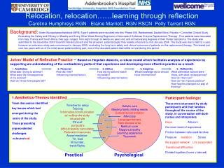 Relocation, relocation  learning through reflection Caroline Humphreys RGN   Elaine Marriott  RGN RSCN  Polly Tarrant RG