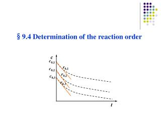 § 9.4 Determination of the reaction order
