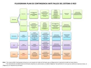 FLUJOGRAMA PLAN DE CONTINGENCIA ANTE FALLOS DEL SISTEMA O RED