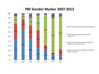 PBF  Gender Marker 2007-2013
