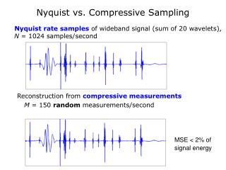 Nyquist vs. Compressive Sampling