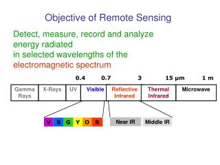 Objective of Remote Sensing