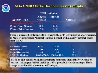 NOAA 2008 Atlantic Hurricane Season Outlooks