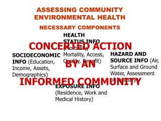 ASSESSING COMMUNITY ENVIRONMENTAL HEALTH NECESSARY COMPONENTS
