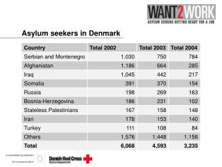 Asylum seekers in Denmark