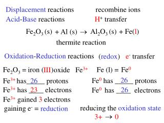 Acid - Base  reactions