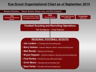 Board of Directors     Steven Burkett, Steven Levy, and Ted Sundquist