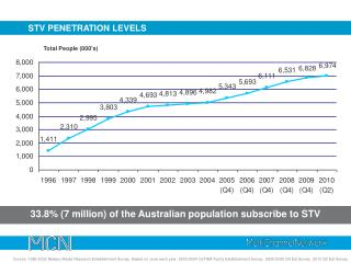 STV PENETRATION LEVELS