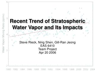 Recent Trend of Stratospheric Water Vapor and Its Impacts