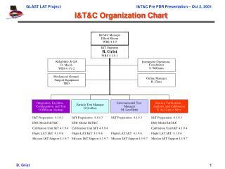 ITC Organization Chart