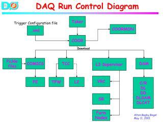 DAQ Run Control Diagram