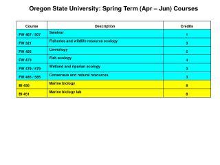 Oregon State University: Spring Term (Apr – Jun) Courses