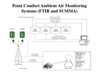 Point Comfort Ambient Air Monitoring Systems (FTIR and SUMMA)