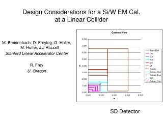 Design Considerations for a Si/W EM Cal. at a Linear Collider