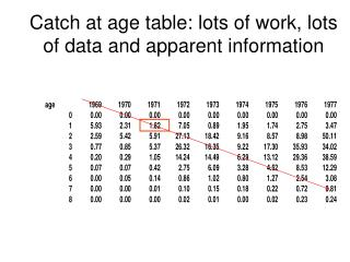 Catch at age table: lots of work, lots of data and apparent information