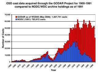 GODAR Project time series progress figures thru WOD05