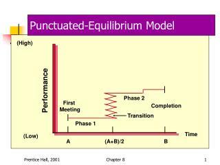 Punctuated-Equilibrium Model