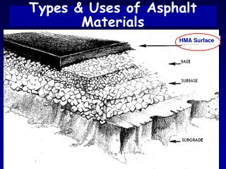 Types & Uses of Asphalt Materials