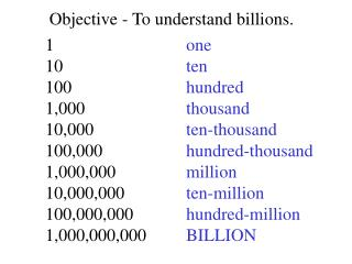 Objective - To understand billions.
